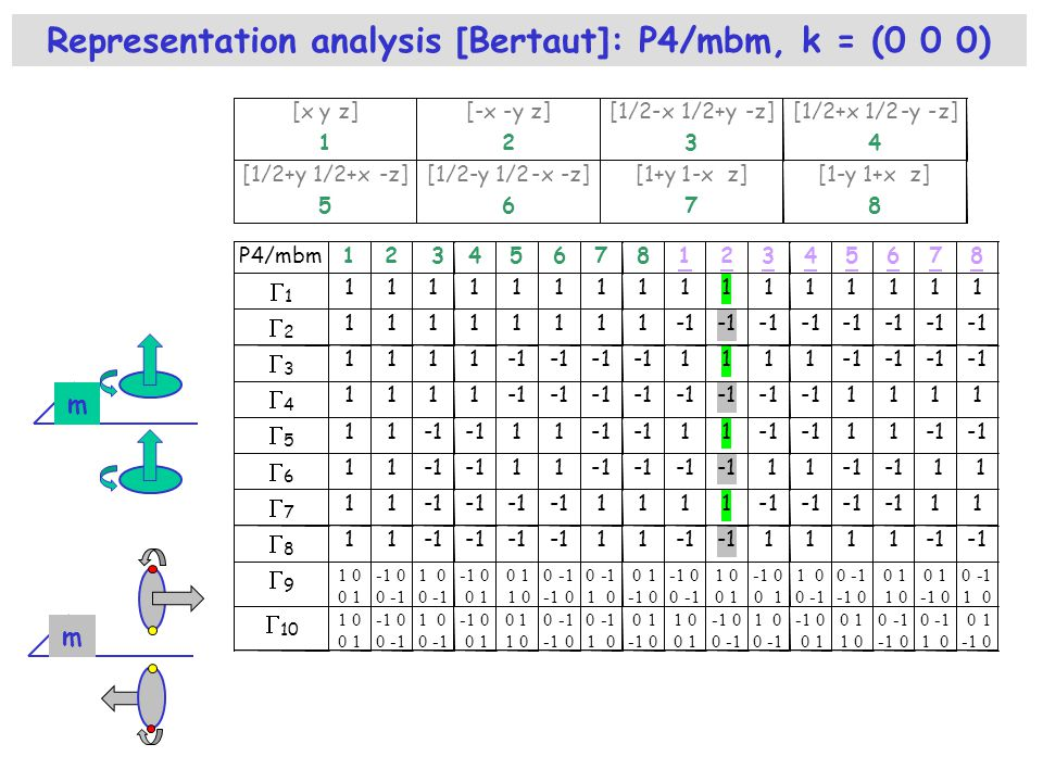 Representation analysis [Bertaut]: P4/mbm, k = (0 0 0)